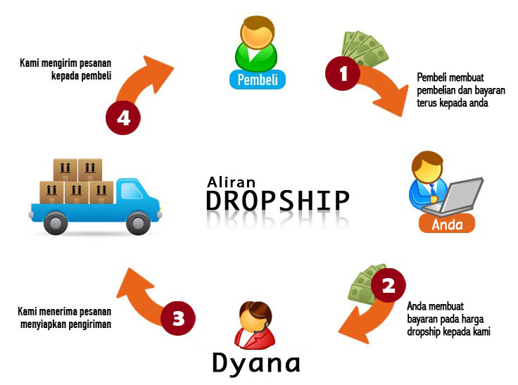 Image result for dropship